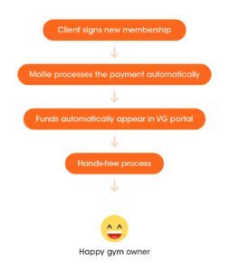 How Virtuagym's automated payments help you